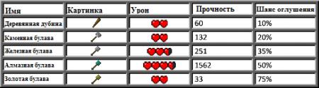 [1.2.5] Battlegear - V2.6.1: Weapon Dual Wielding and Shields
