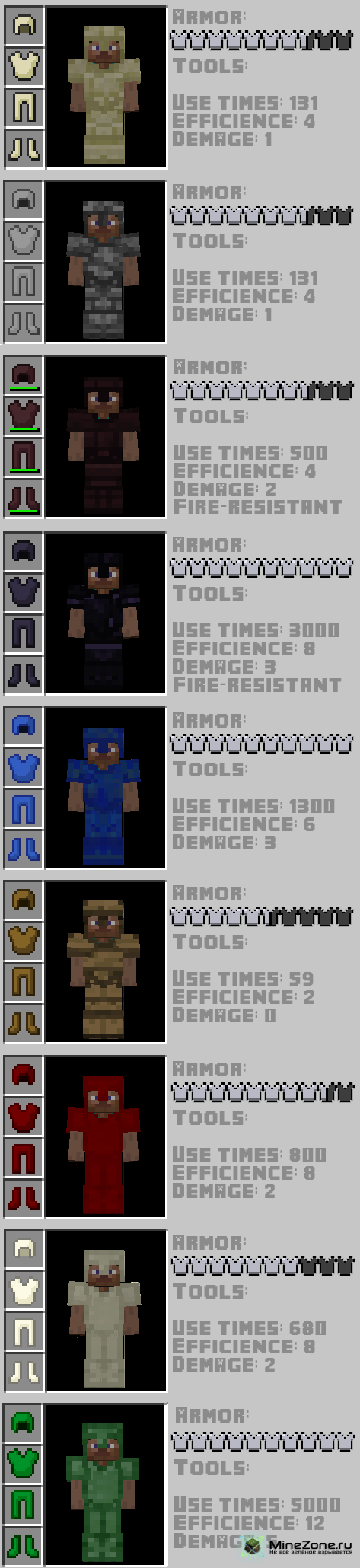 [1.3.1] Newbie Items 5.0